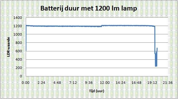 Brandduur PowerLED op 100 % lichtsterkte.